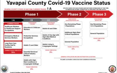 Yavapai County Covid-19 Vaccine Status